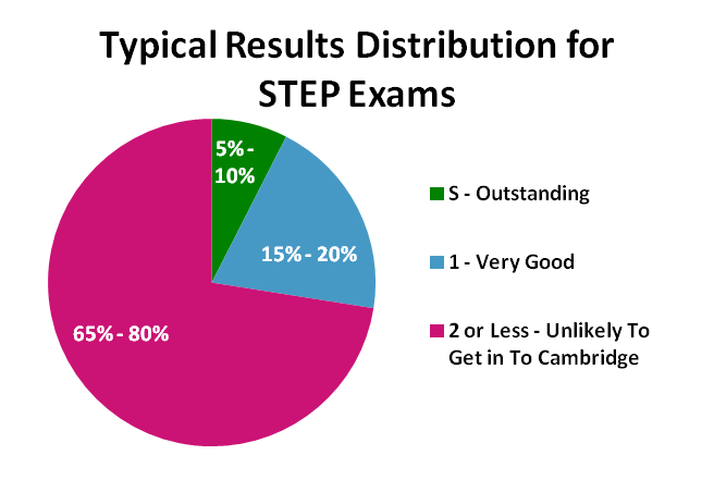 STEP Results Distribution